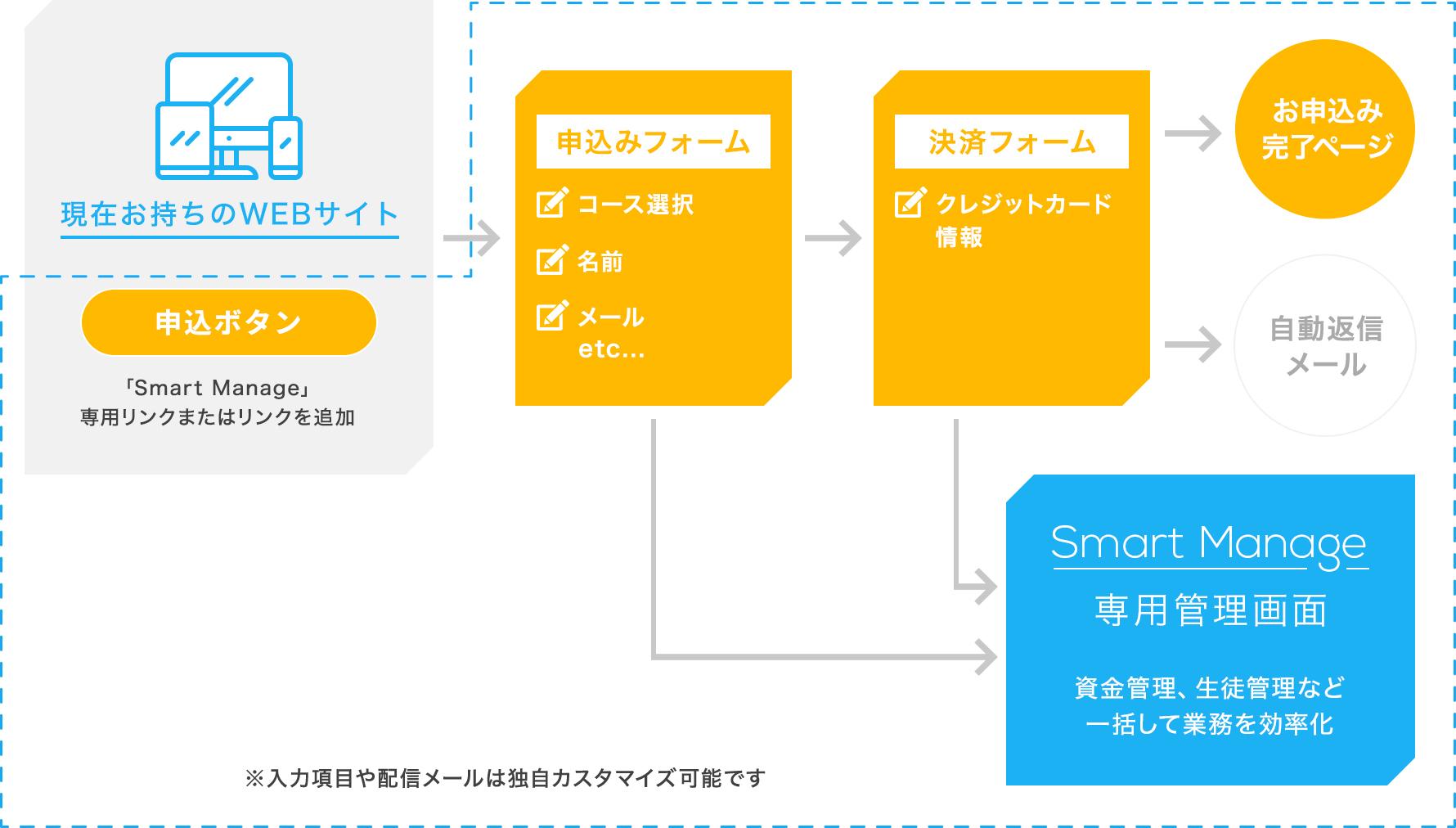 導入方法マップ